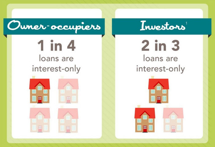 Using Interest-only Loans to Invest in Property - AMO