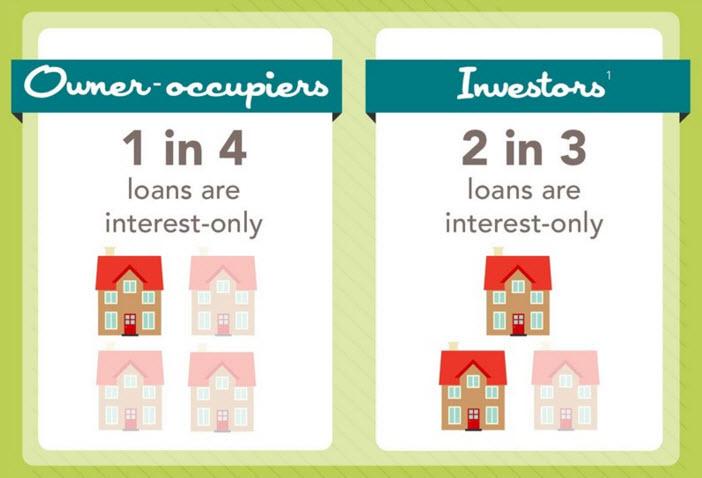 interest only loan